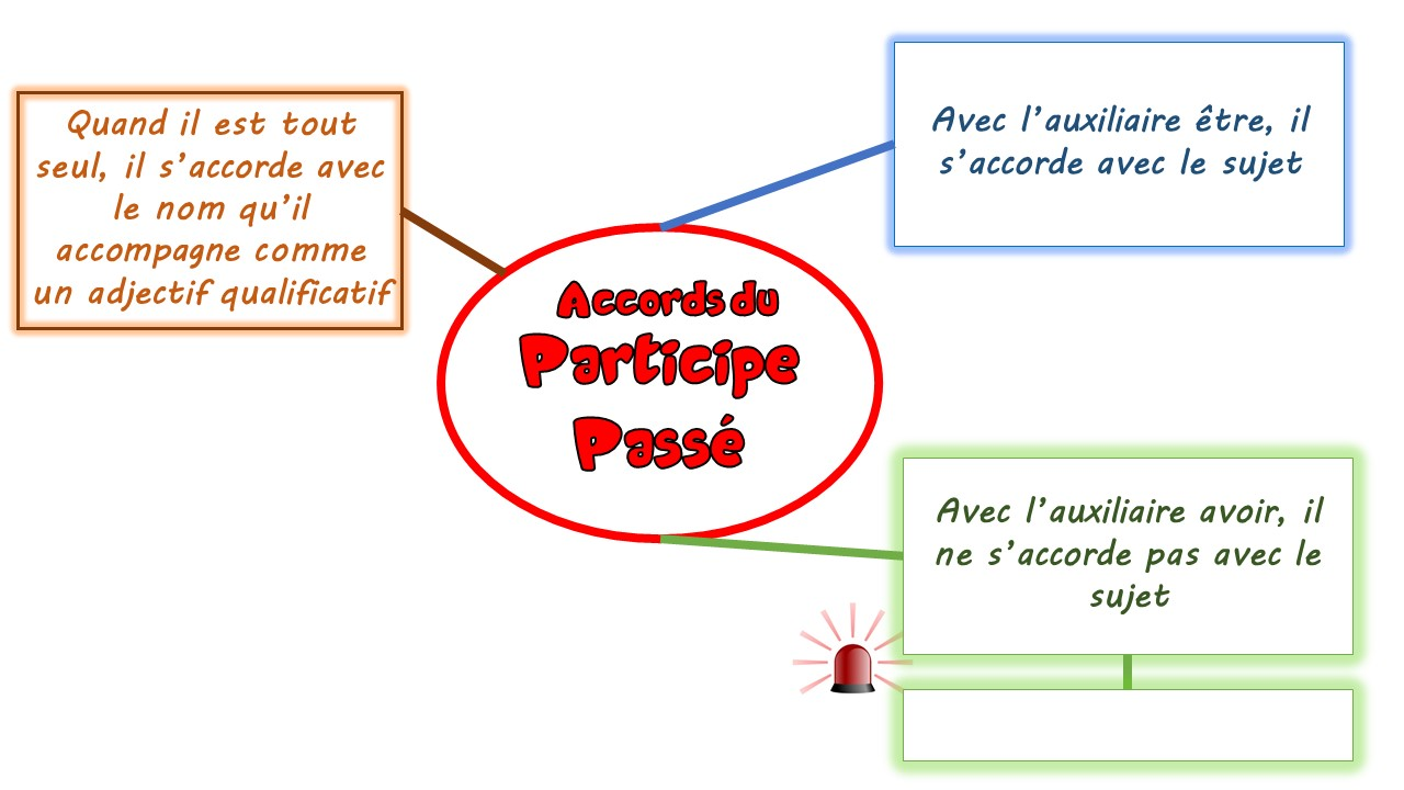 Carte Mentale Accord Du Participe Passe.Carte Mentale Du Participe Passe D Apres Milan Ecole Ste
